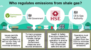Infographic showing who regulates emissions from shale gas: Environment Agency, HM Government, HSE, Oil & Gas Authority.