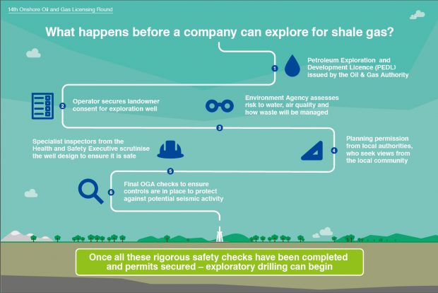 An infographic setting out 6 regulatory requirements for shale gas exploration